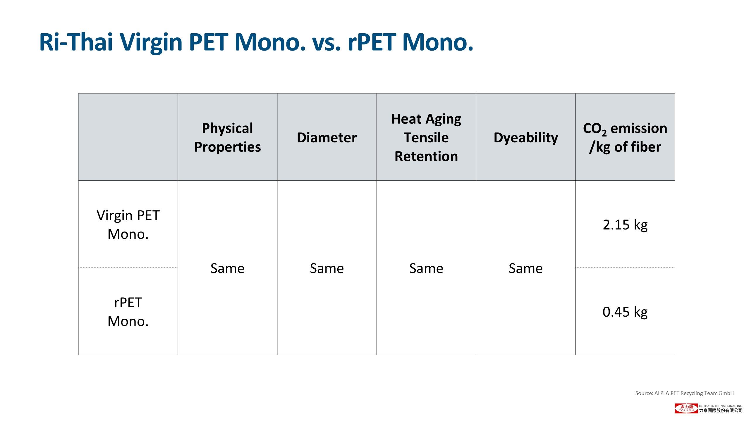 投影片24 Virgin PET vs. rPET physical property new