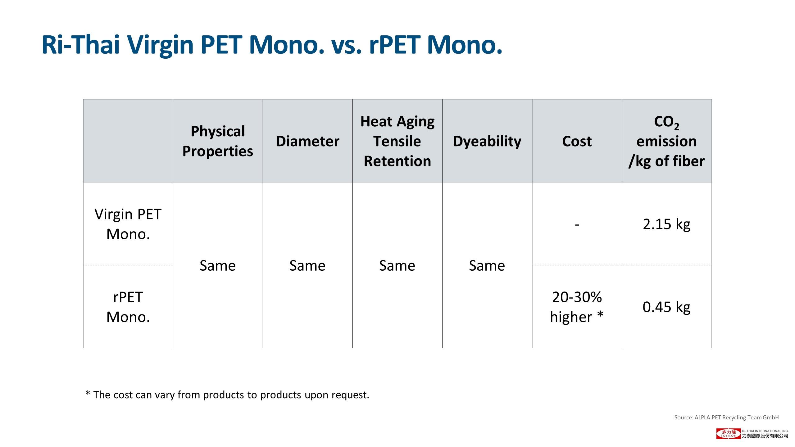 投影片24 Virgin PET vs. rPET physical property