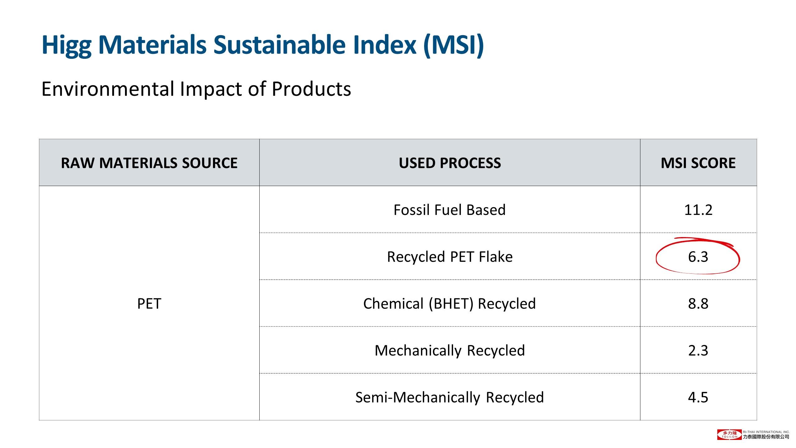 投影片25 Higg Materials Sustainable Index (MSI)